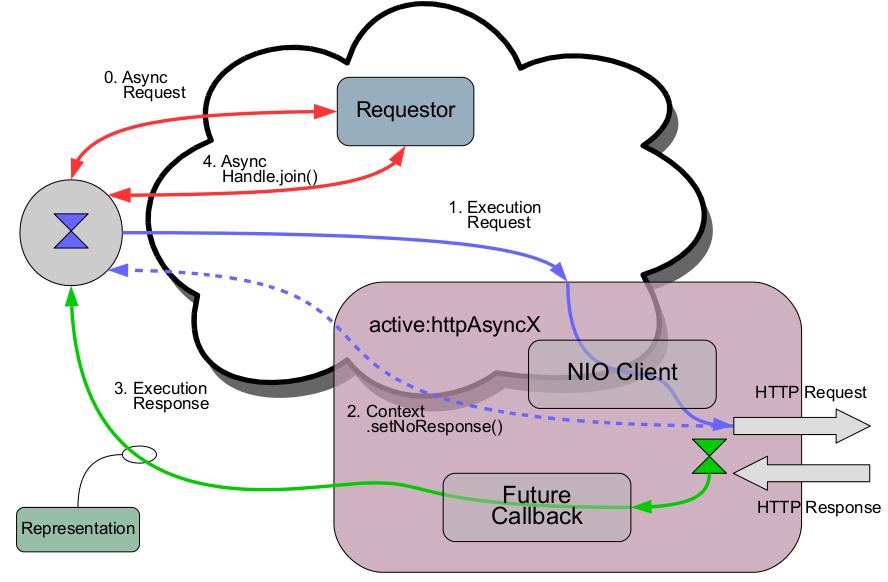 NetKernel Documentation - Asynchronous Usage